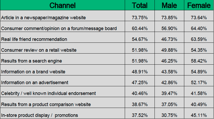 Top 10 Brand Discovery Channels in Vietnam 2014