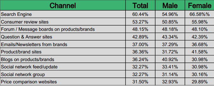 Top 10 Brand Research Channels in Vietnam 2014